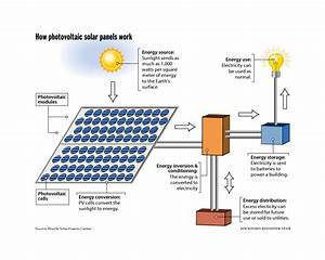 Photovoltaic Panels Diagram