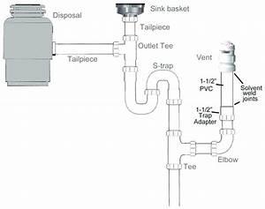 Under Kitchen Sink Plumbing Diagram Uk  U2013 Wow Blog