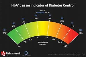 A1c Average Blood Sugar Chart Hba1c And The Quot Normal Quot Hba1c Range Explained For Complete
