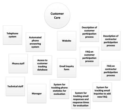 Mini Resume Angellist by 100 Customer Resources Customer Service