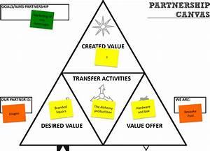 key partners | Value Chain Generation