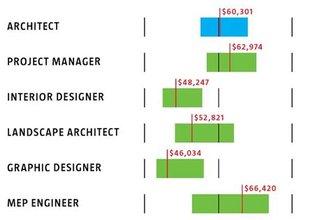 What You're Making (or Should Be) In '08 Architect