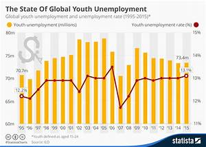 Chart: The State Of Global Youth Unemployment | Statista