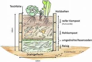 Hochbeet Aufbau Schichten : carsten hauschild garten hochbeet ~ Articles-book.com Haus und Dekorationen
