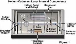 Olympus FluoView Resource Center Helium Cadmium Lasers
