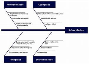 Guide To Root Cause Analysis