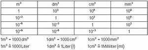 Kubikmeter Berechnen Liter : volumen liter berechnen liter in kubikmeter gartengestaltung goldenerschnitt volumen eines ~ Eleganceandgraceweddings.com Haus und Dekorationen