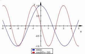 Nullstellen Berechnen Sinus : sinus und cosinus periode nullstellen funktionswert mathelounge ~ Themetempest.com Abrechnung