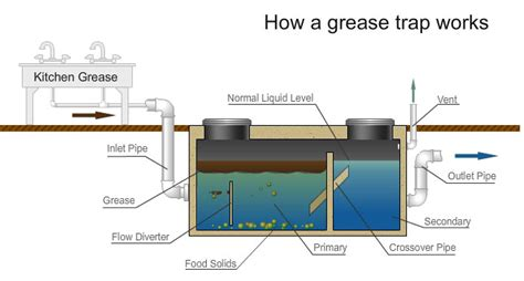 under sink grease trap sizing what is the difference between a grease trap and a grease