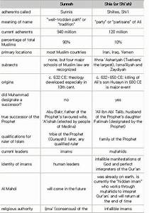 Shia And Sunni Differences Chart Sunni Vs Shia Comparison Chart On Belief Systems Names