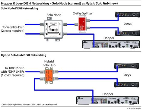 Wiring Network Diagram by Dish Hopper 3 Wiring Diagram Free Wiring Diagram