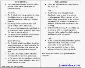 toefl writing template international exams tips ielts writing versus toefl writing