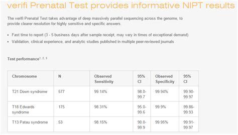 Noninvasive Prenatal Testing for Down syndrome: 99% ...