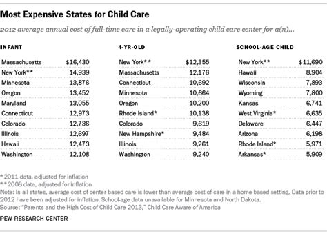 what is the average cost of preschool rising cost of child care may help explain recent increase 397