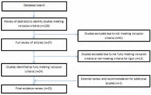 Systematic Review Of The Effects Of Exercise And Physical