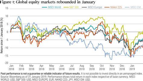 equities  bonds   china  clues seeking alpha