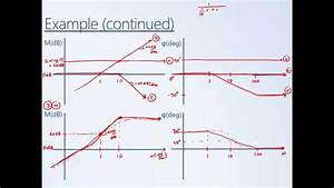 System Dynamics And Control  Module 20 - How To Sketch Bode Diagrams