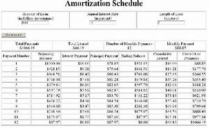 Amortization Table Car Loan Amort Calculate And Display Loan Amortization Schedule