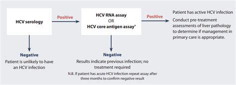 Hepatitis C Serology Interpretation