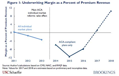 Some things you might like to. How would individual market premiums change in 2019 in a ...