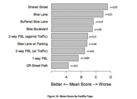 Perceived Comfort For Varying Bike