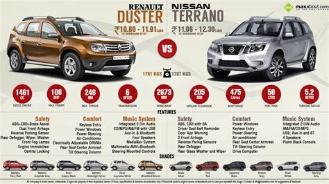 nissan terrano vs renault duster nissan terrano diesel vs renault duster diesel