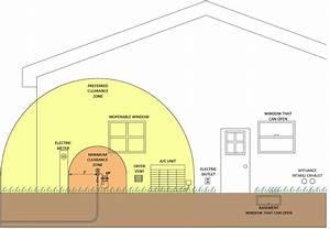 Meter Installation Guidelines