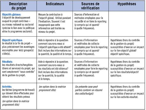 cadre logique gestion de projet session 2 les outils