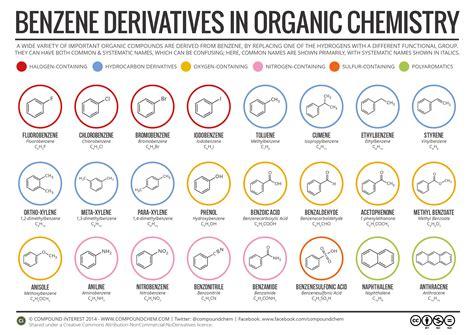 benzene derivatives in organic chemistry compound interest