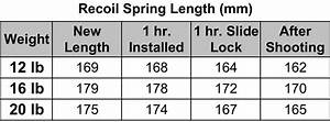 How Recoil Spring Rate Affects Timing