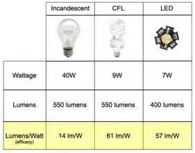 LED Lumens per Watt Chart