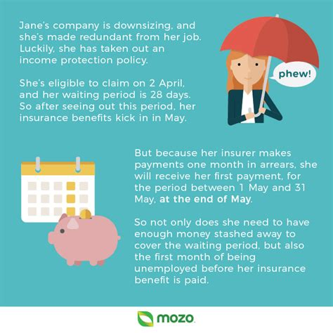 Thanks to canada's income tax act (ita), deductibility of insurance premiums is a complicated for individuals: Do I Need Income Protection Insurance?   Insurance   Mozo