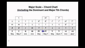 V130a Chord Chart - Major Scale Triads