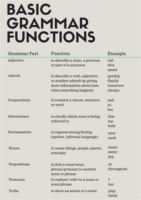 Basic Grammar Functions  Offices  Pinterest  English, English Grammar And Language