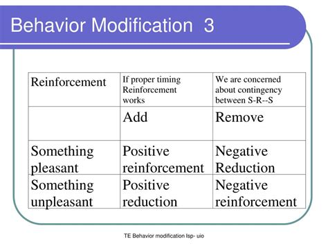 Modification Of Behaviour by Ppt Behavior Modification 1 Powerpoint Presentation Id