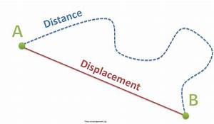 Distance and Displacement - The Science Classroom