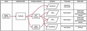 Flow Diagram For Pamguide Illustrating Processing Steps