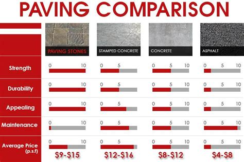 pavers prices  pavers installation cost  sqft