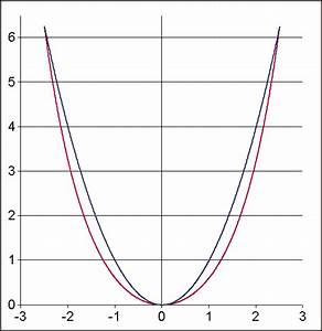 Kettenlinie Berechnen : parabel mathematik ~ Themetempest.com Abrechnung
