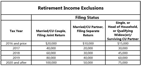 nj division  taxation income exclusions