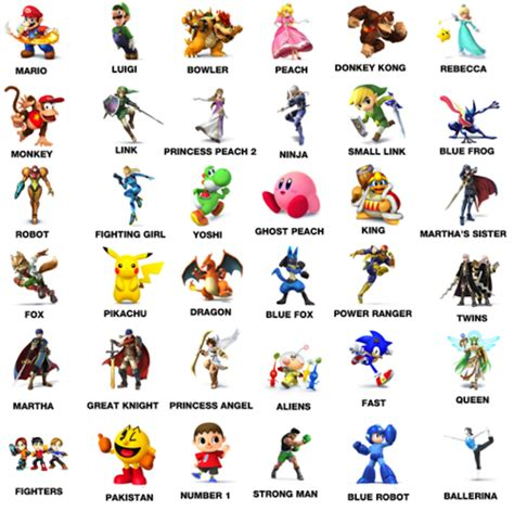 New Names For Smash Bros. Fighters, Supposedly From Six