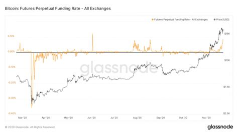 The funding rate is adjusted for each period that it is applied, in accordance with any recent gaps between the price of the contracts and the spot price of the asset. Bitcoin Faces Volatility Rise as Futures Market Shows Signs of Overheating - Coin Graph ...