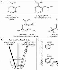 Scheme Of Oxidation Of Salicylic Acid