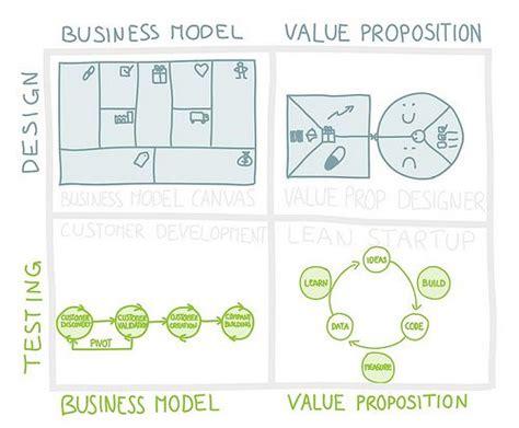 2744066311 la methode value proposition design 25 best ideas about value proposition on pinterest