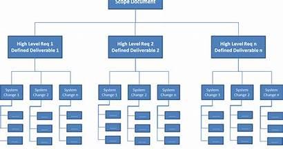 Wbs Breakdown Structure Project Management Projektmanagement Effective