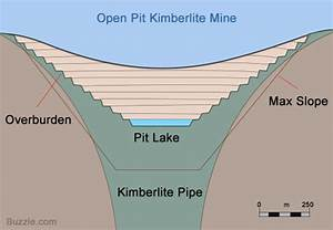 Open Pit Diamond Mines To Drain The Water