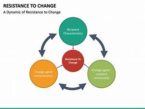 Resistance To Change Powerpoint Template