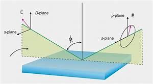 Variable Angle Laser Ellipsometer