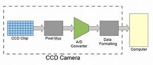 Ccd Imaging Fundamentals