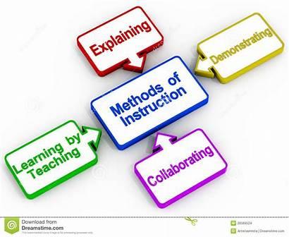 Teaching Methods Instruction Method Clipart Learning Education